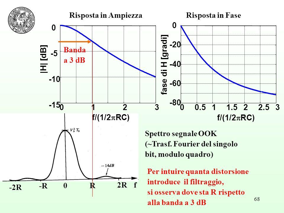 Risposta in Ampiezza Risposta in Fase. 1. 2. 3. -15. -10. -5. f/(1/2RC) |H| [dB] 0.5. 1.5.